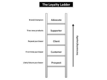 Lojalitetsstege