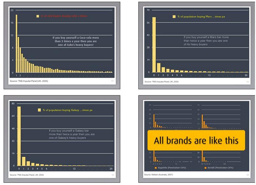 Negativ binominalfördelning för olika varumärken