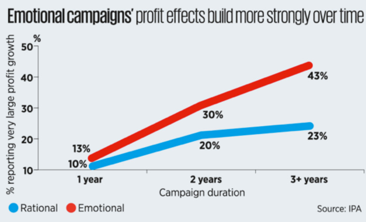Emotional campaigns's profit effects build more over time