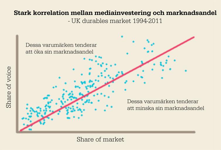 Korrelation mellan medieinvestering och marknadsandel