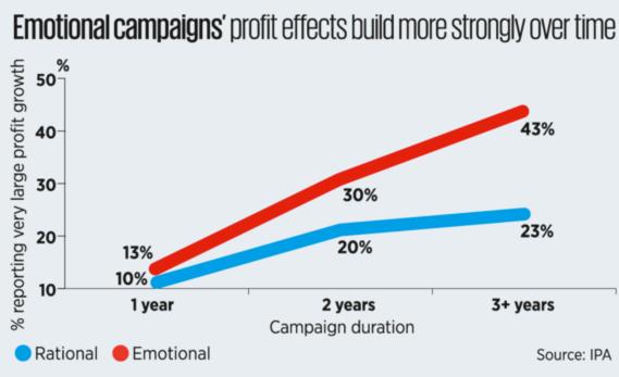 Emotionella kampanjer vinner i längden